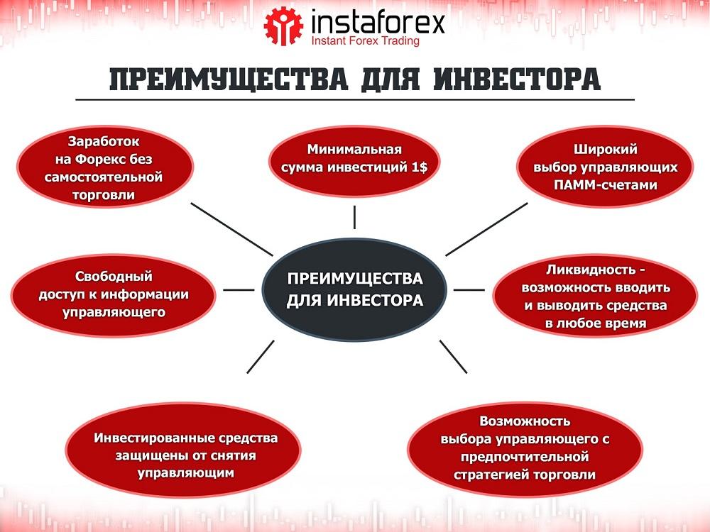 Как пользоваться памм рейтингом instaforex индикатор часов форекс