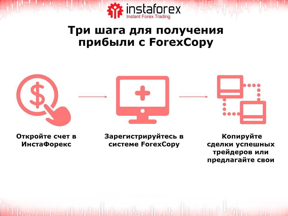 Forexcopy
