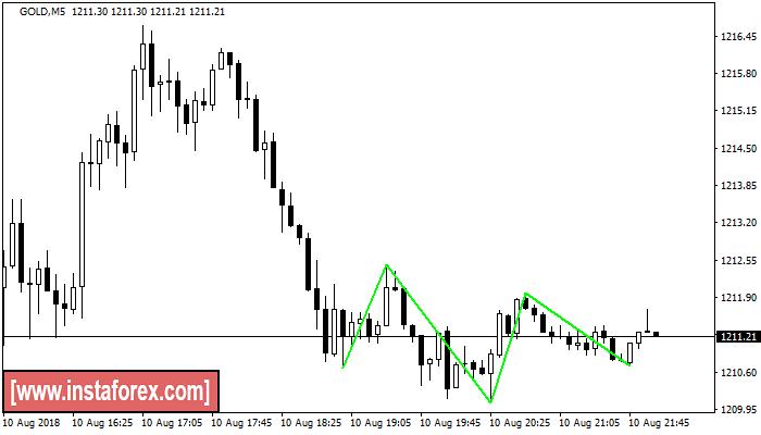 XAU/USD, GOLD (part 4)