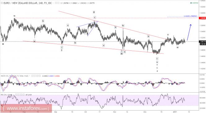 Elliott wave analysis of EUR/NZD for January 11, 2017