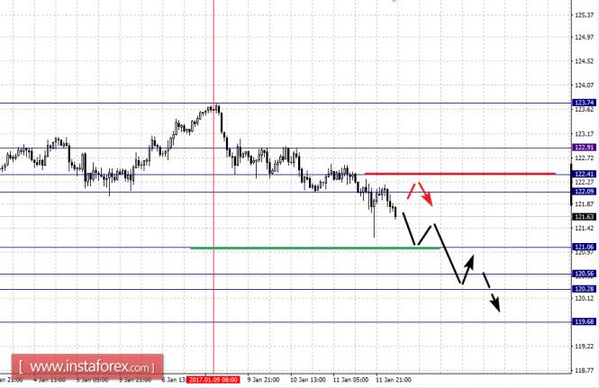 Фрактальный анализ по основным валютным парам на 12.01.17 года