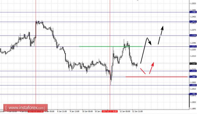 Основные валютные пары. Фрактальный анализ на 13.01.17 года