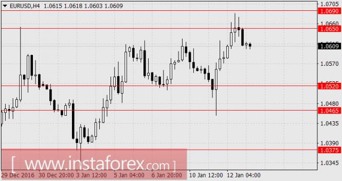 Фундаментальный обзор по EUR/USD, GBP/USD
