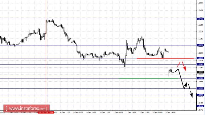 Фрактальный анализ основных валютных пар на 16.01.17 года