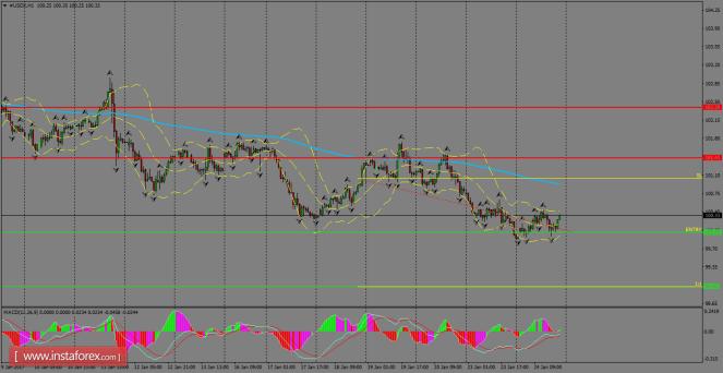 Análisis de divisas y materias primas para el mercado FX USDXH1