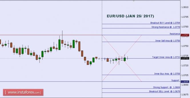 Análisis de divisas y materias primas para el mercado FX EURUSD