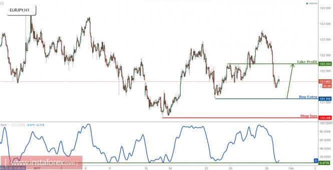EUR/JPY profit target reached, prepare to turn bullish