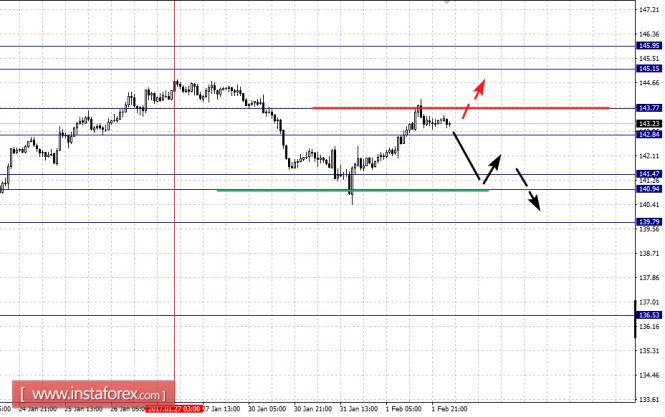 Фрактальный анализ по основным валютным парам на 2.02.17 года