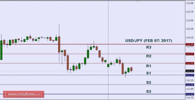Análisis de divisas y materias primas para el mercado FX USDJPY