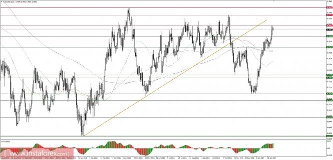 Análisis de divisas y materias primas para el mercado FX Analytics58985968a8554