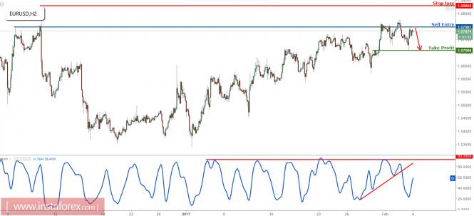 EUR/USD profit target is reached, prepare to turn bearish again