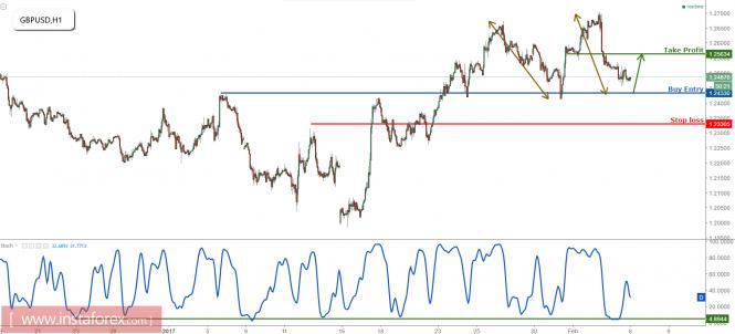 GBP/USD prepares to turn bullish