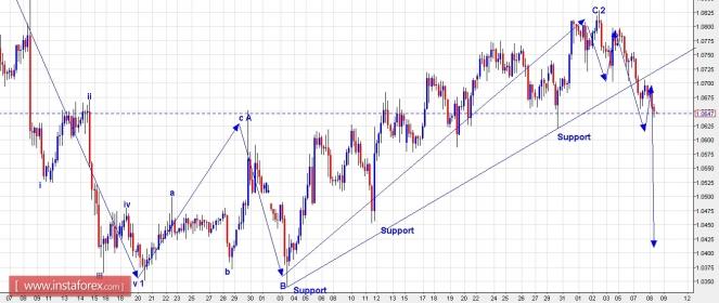 Trading plan for EUR/USD for February 08, 2017