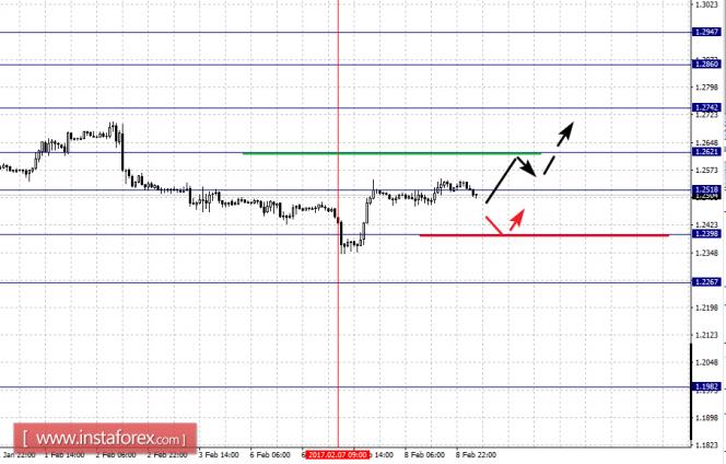 Фрактальный анализ по основным валютным парам за 9.02.17 года
