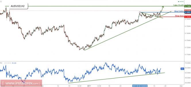 AUD/USD above major support, remain bullish