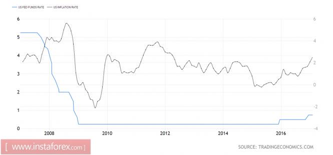 Рынок евро