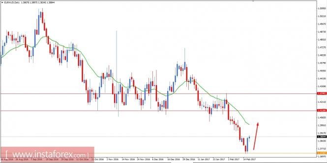 Análisis de divisas y materias primas para el mercado FX Analytics58a6ef60b3ba1