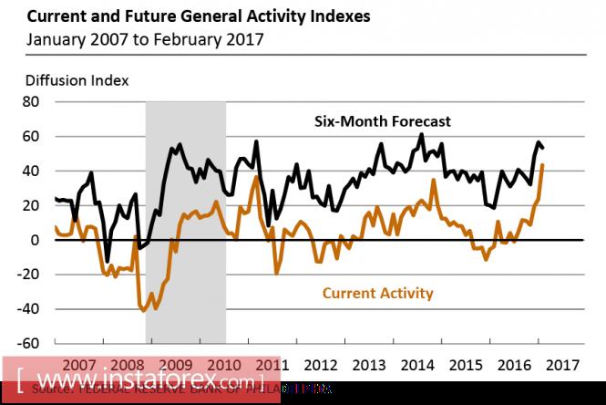 Рост рынка США
