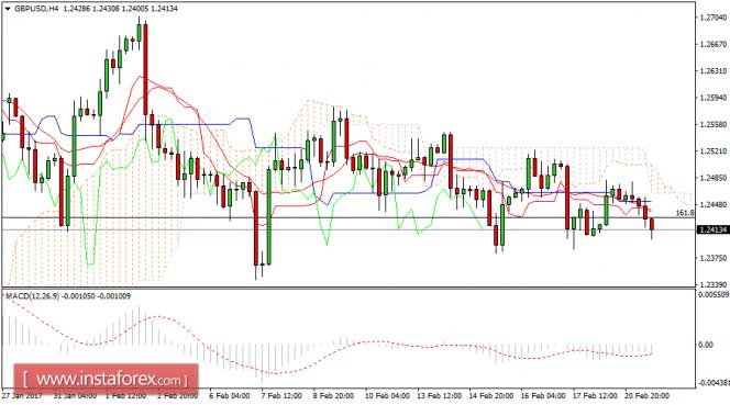 Análisis de divisas y materias primas para el mercado FX GBPUSDH4