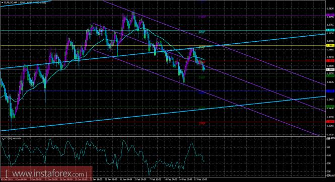 EUR/USD. Валютный курс данной пары слегка снижается