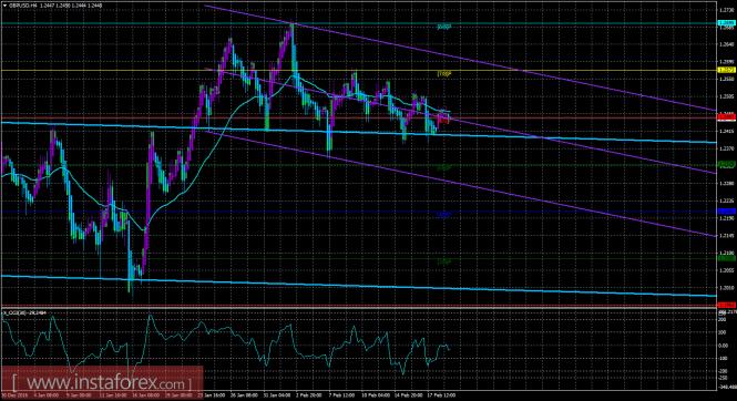 GBP/USD. Коррекция с возможностью дальнейшего роста