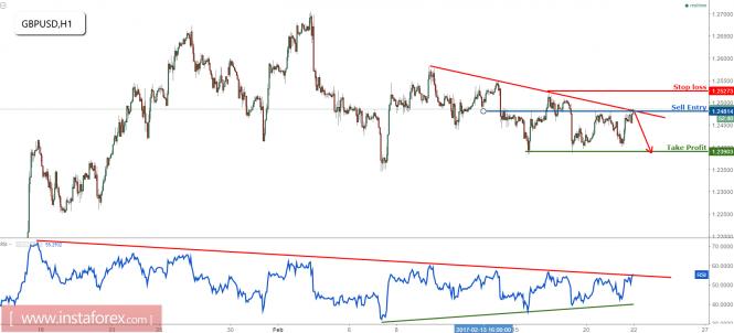 GBP/USD below major resistance, remain bearish