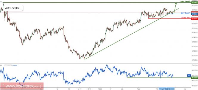 AUD/USD remain bullish above major support