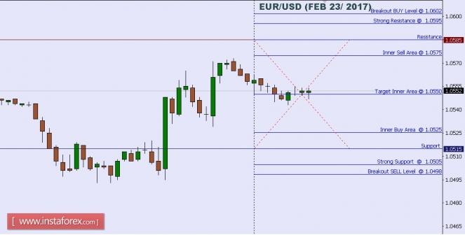 EUR/USD পেয়ারের টেকনিক্যাল অ্যানালাইসিস (২৩ই ফেব্রুয়ারী ২০১৭ )