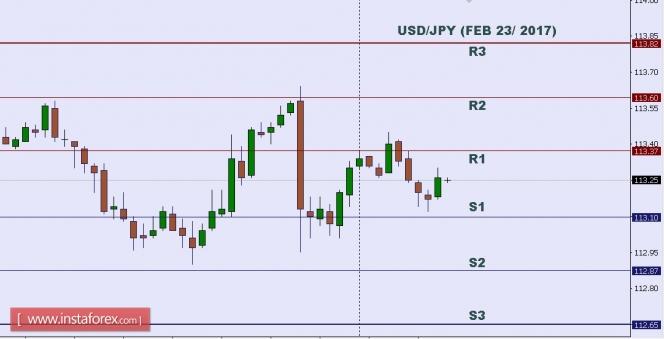 USD/JPY এর উপর টেকনিক্যাল আনাল্যসিসঃ ২৩ ফেব্রুয়ারী ২০১৭