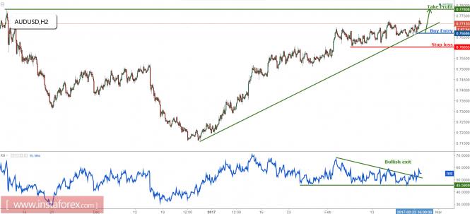 AUD/USD rising as expected, remain bullish