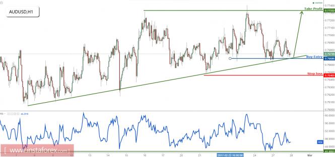 AUD/USD remain bullish above support