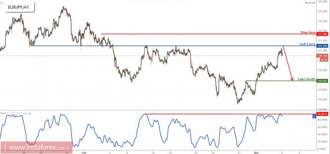 EUR/JPY remains bearish below major resistance