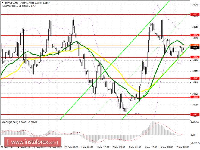 EUR/USD. GBP/USD. Торговые рекомендации форекс
