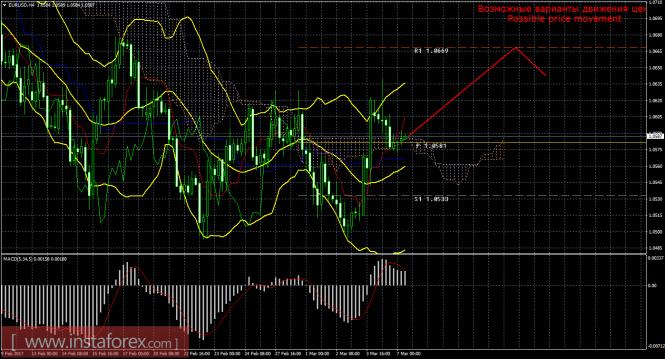 EUR/USD. Анализ рынка форекс на сегодня