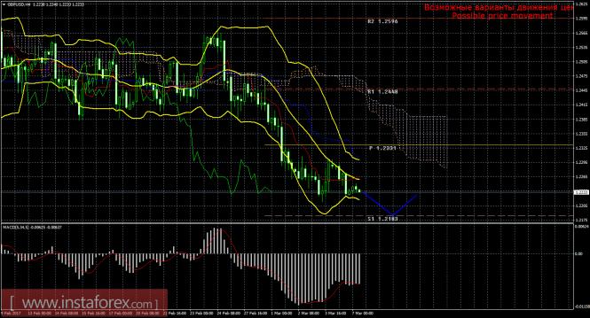 GBP/USD. Нисходящее движение более вероятно