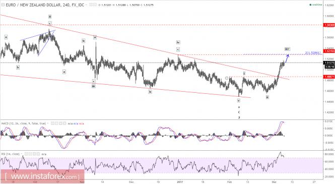 Elliott wave analysis of EUR/NZD for March 7, 2017