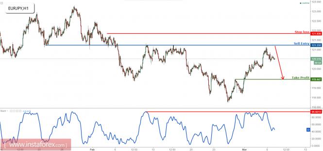 EUR/JPY dropping nicely, remain bearish below major resistance