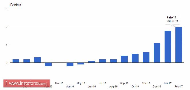 По евро можно ожидать небольшой восходящей коррекции