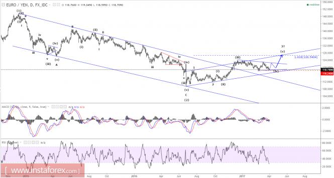Elliott wave analysis of EUR/JPY for April 3, 2017