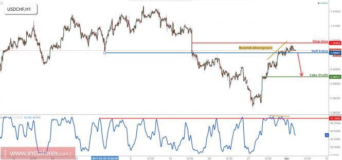 USD/CHF testing major resistance, remain bearish
