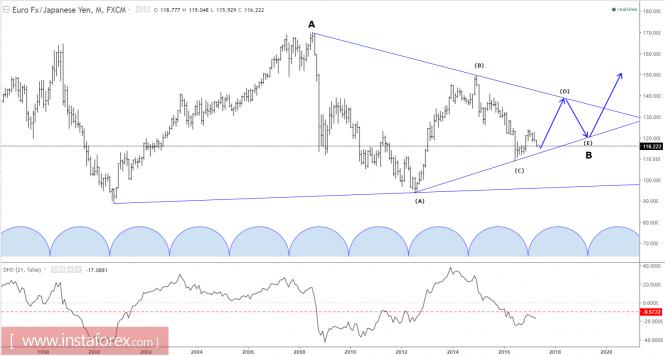 Elliott wave analysis of EUR/JPY for April 12, 2017