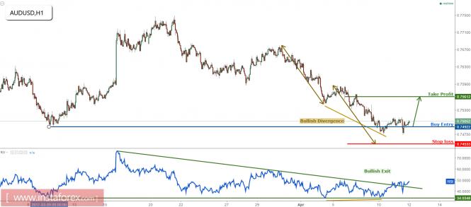AUD/USD on major support, remain bullish