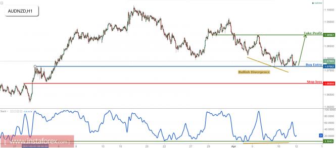 AUD/NZD remain bullish above major support