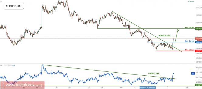 AUD/USD bouncing perfectly towards profit target, remain bullish