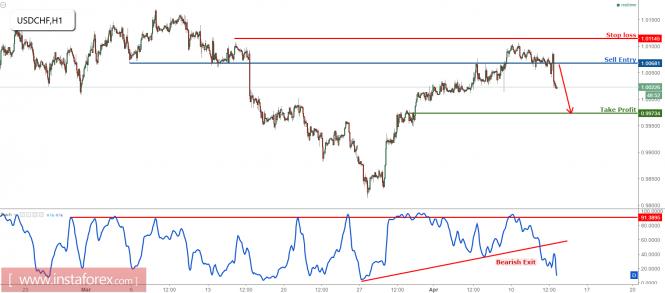 USD/CHF dropping perfectly, remain bearish