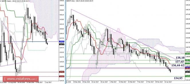 Дневной обзор GBP/JPY и EUR/JPY на 17.04.17. Индикатор Ишимоку