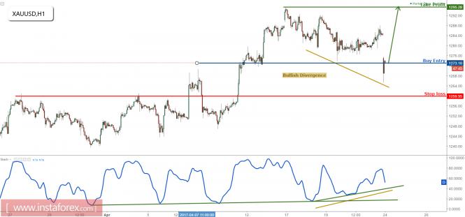 XAU/USD right on major support, remain bullish