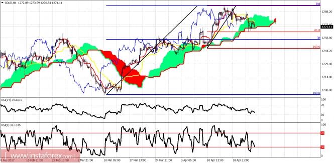 Ichimoku indicator analysis of gold for April 25, 2017