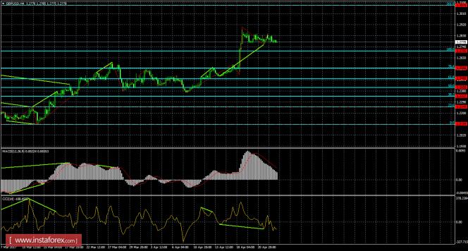 Анализ Дивергенций GBP/USD на 25 апреля