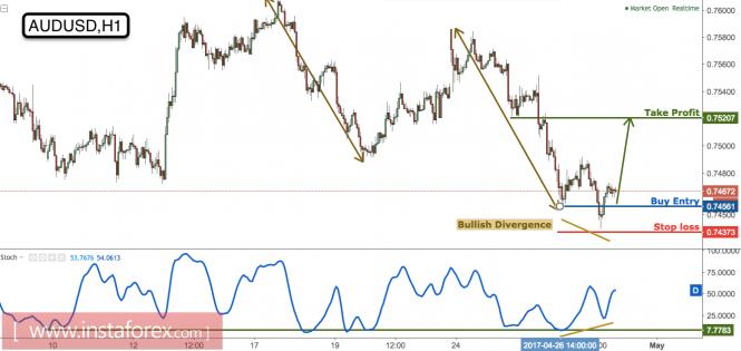 AUD/USD testing major support, remain bullish